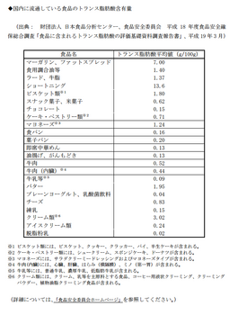 トランス脂肪酸含有量.png