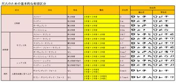 尺八のための基本的な和音区分.png
