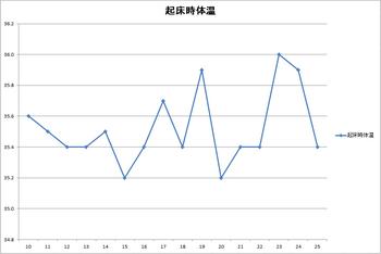 半月間の体温変化.png