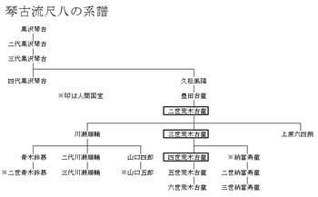 琴古流尺八の系譜.png